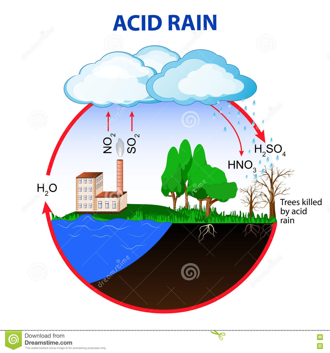 the dangers of acid rain for the earths ecosystem Acid rain is when acid or acid forming pollutants are deposited in the atmosphere which then descend from the atmosphere onto the earth's surface this can.
