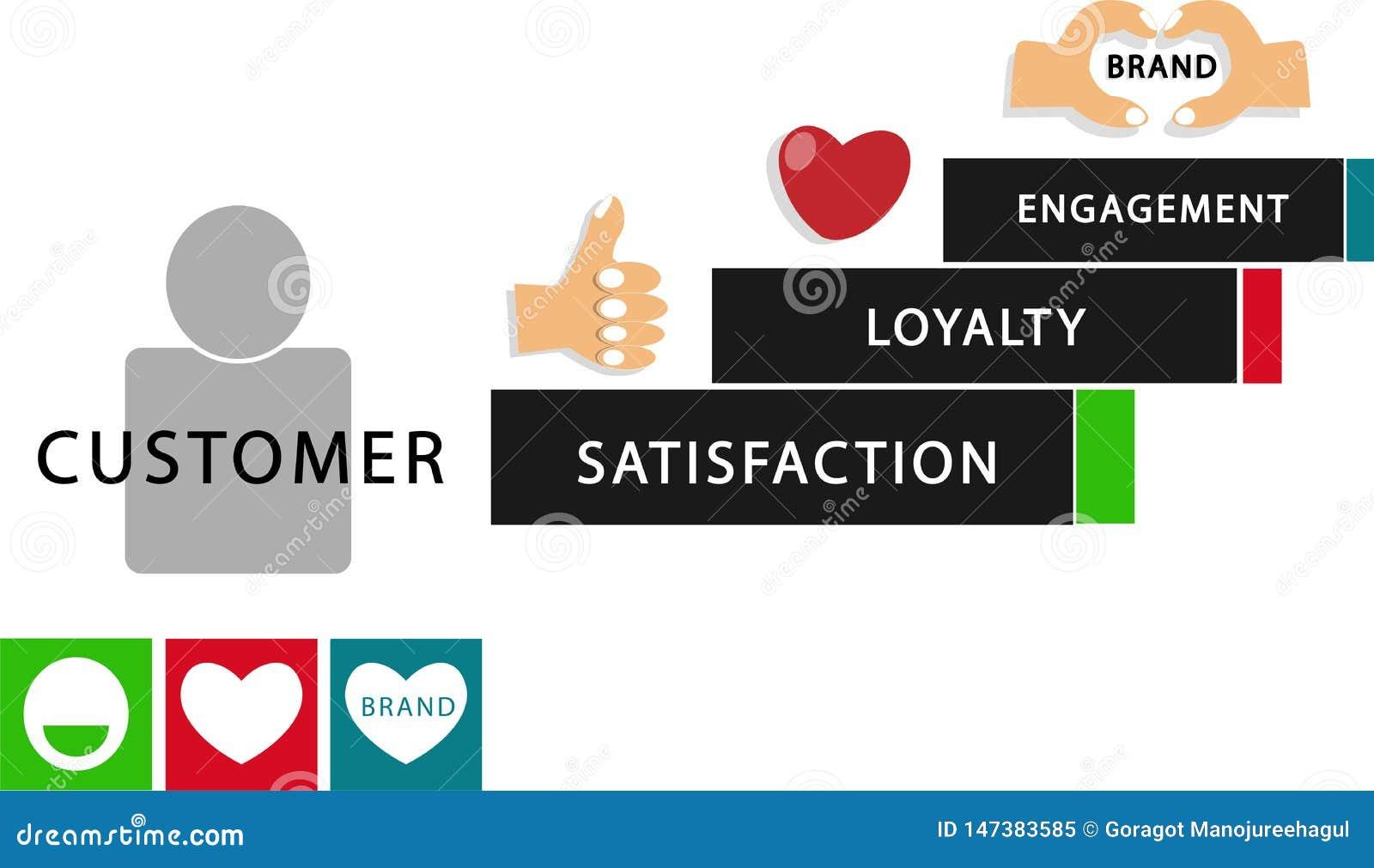Acoplamento da lealdade da satisfação da experiência do cliente de Infographic