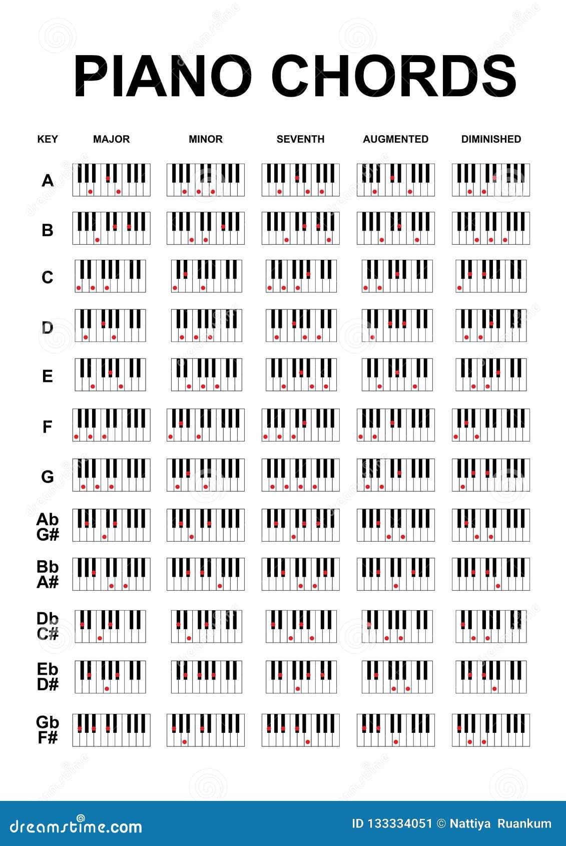 Acordes Del Piano O Carta De Las Notas Dominantes Del Piano En El Vector Blanco Del Fondo Ilustración Del Vector Ilustración De Conjunto Hoja 133334051