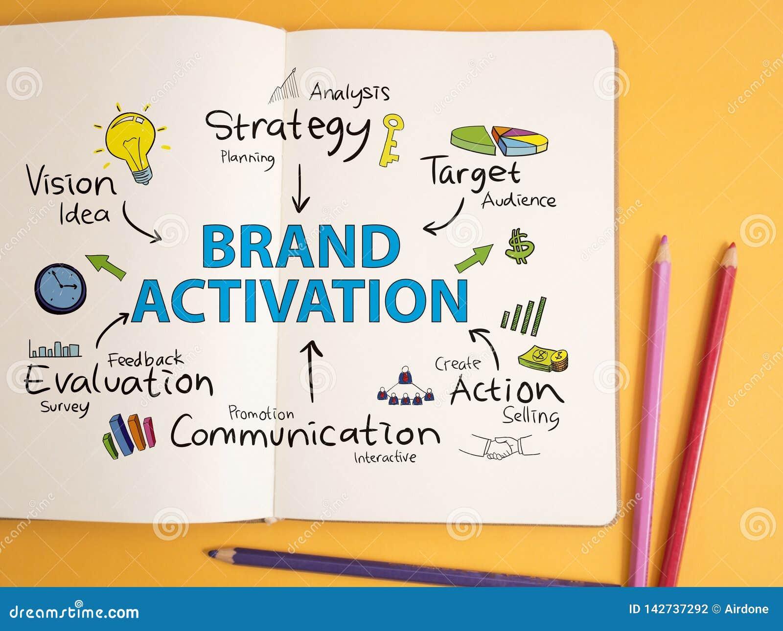Activación de la marca Concepto de la tipografía de las palabras del márketing de negocio