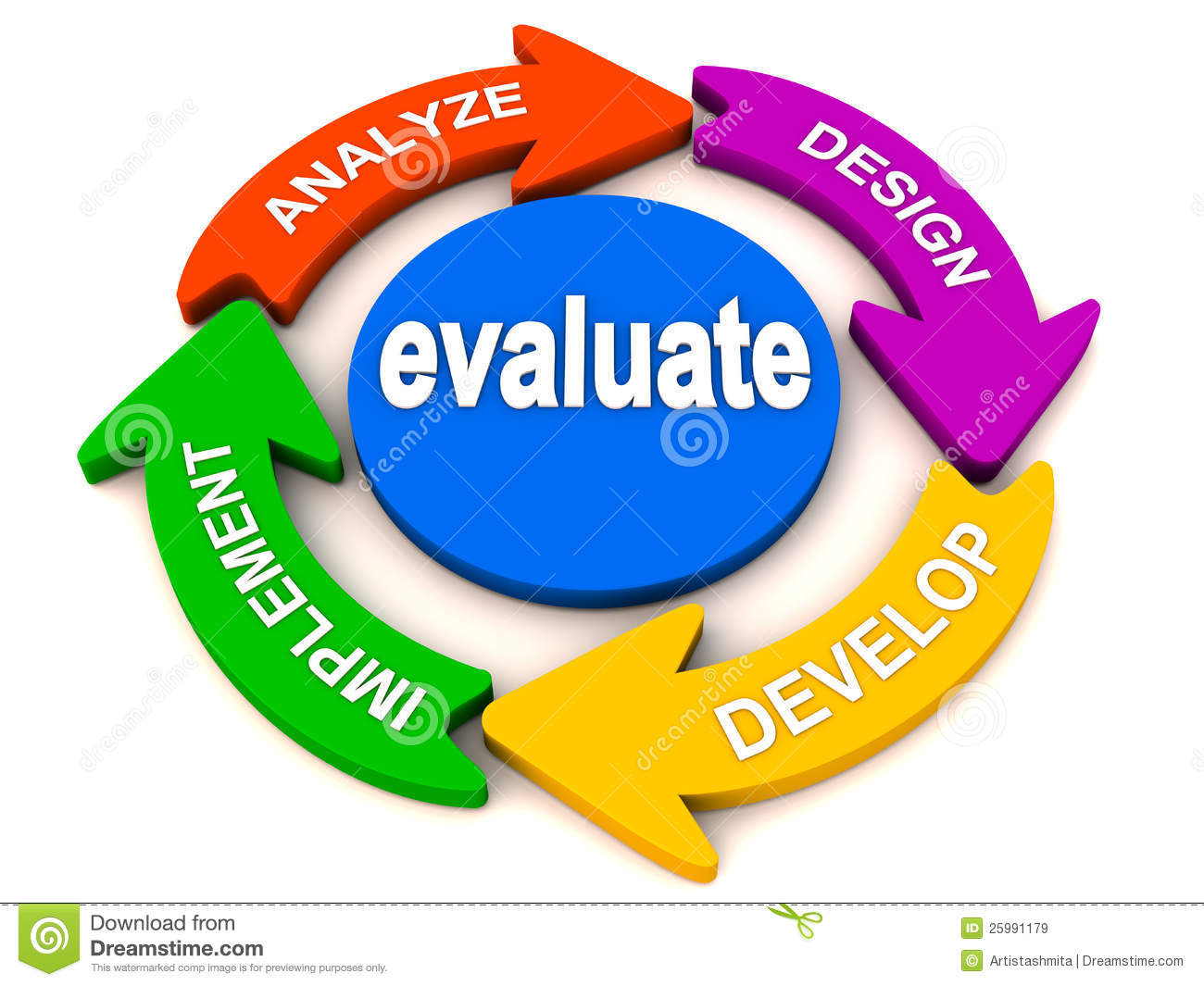 The five phases Analysis, Design, Development, Implementation, and ...