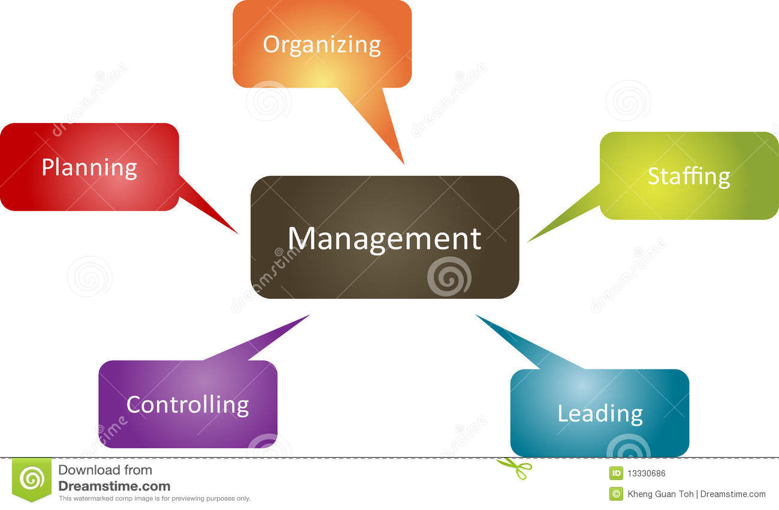 Administration för affärsdiagramfunktion