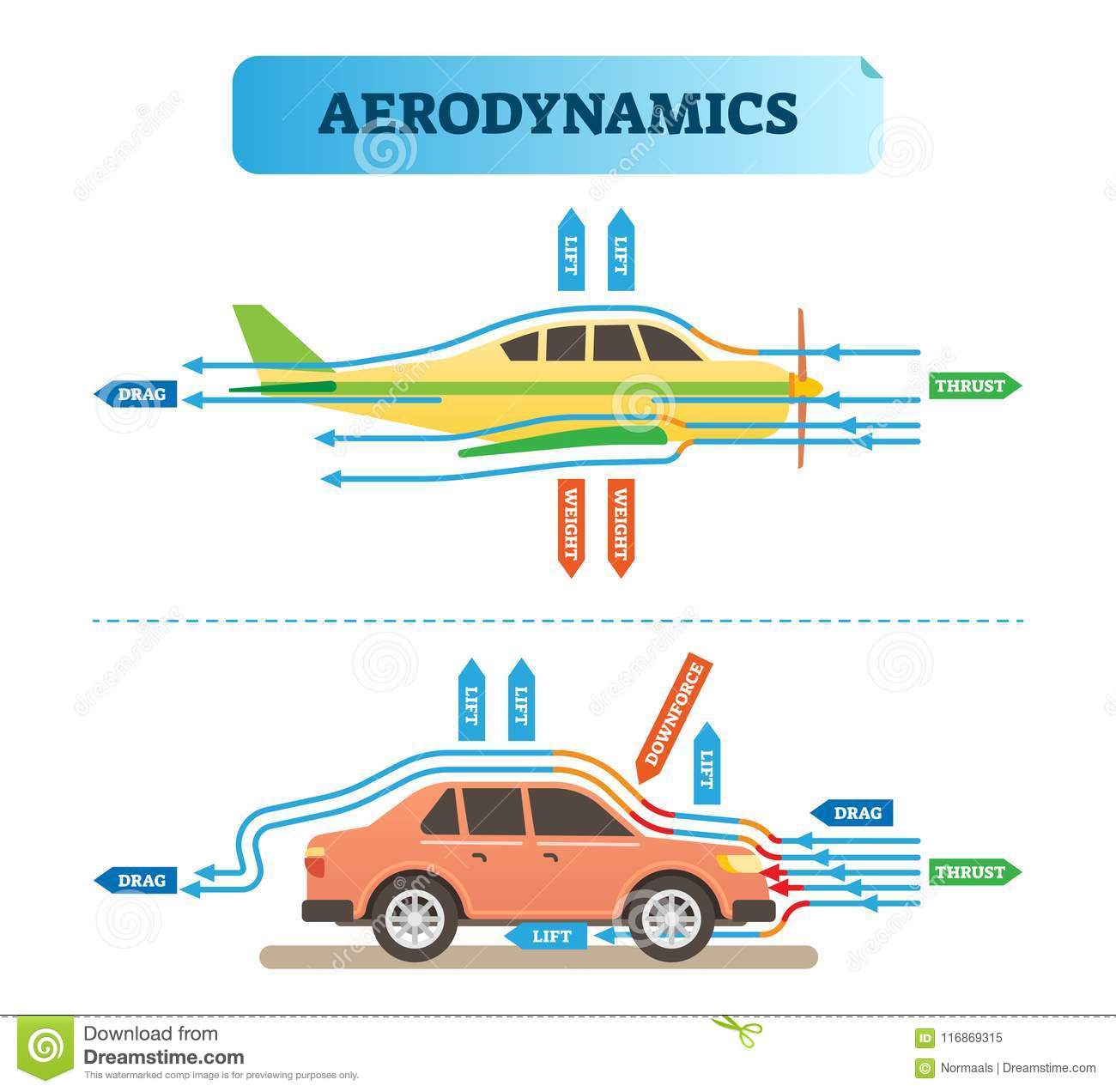 Astonishing Aerodynamics Air Flow Engineering Vector Illustration Diagram With Wiring 101 Capemaxxcnl