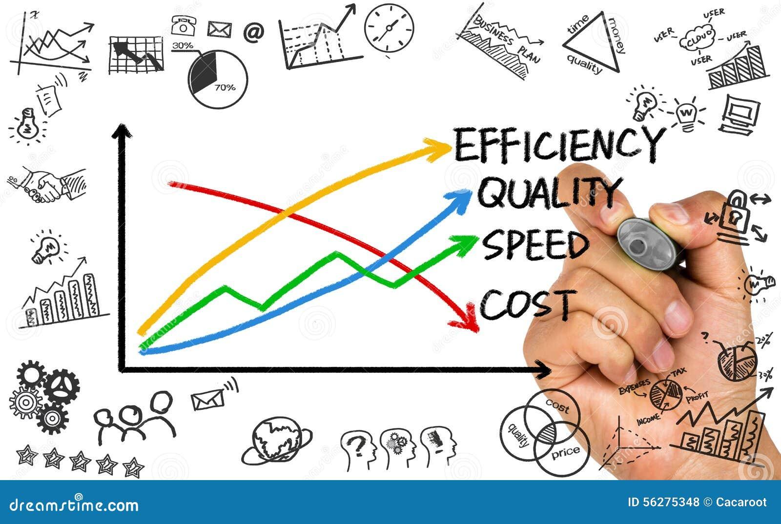 Affärsidé: kvalitet, hastighet, effektivitet och kostnad