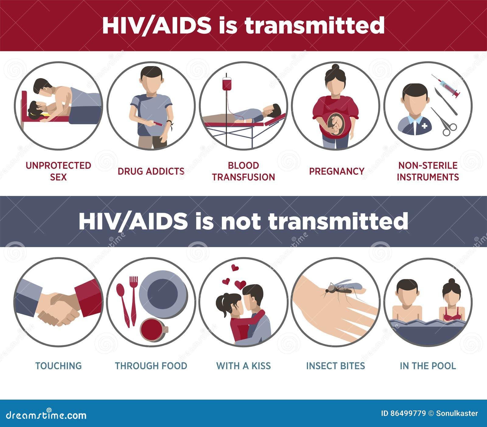 Affiche de transmission d HIV et de SIDA des logotypes infographic