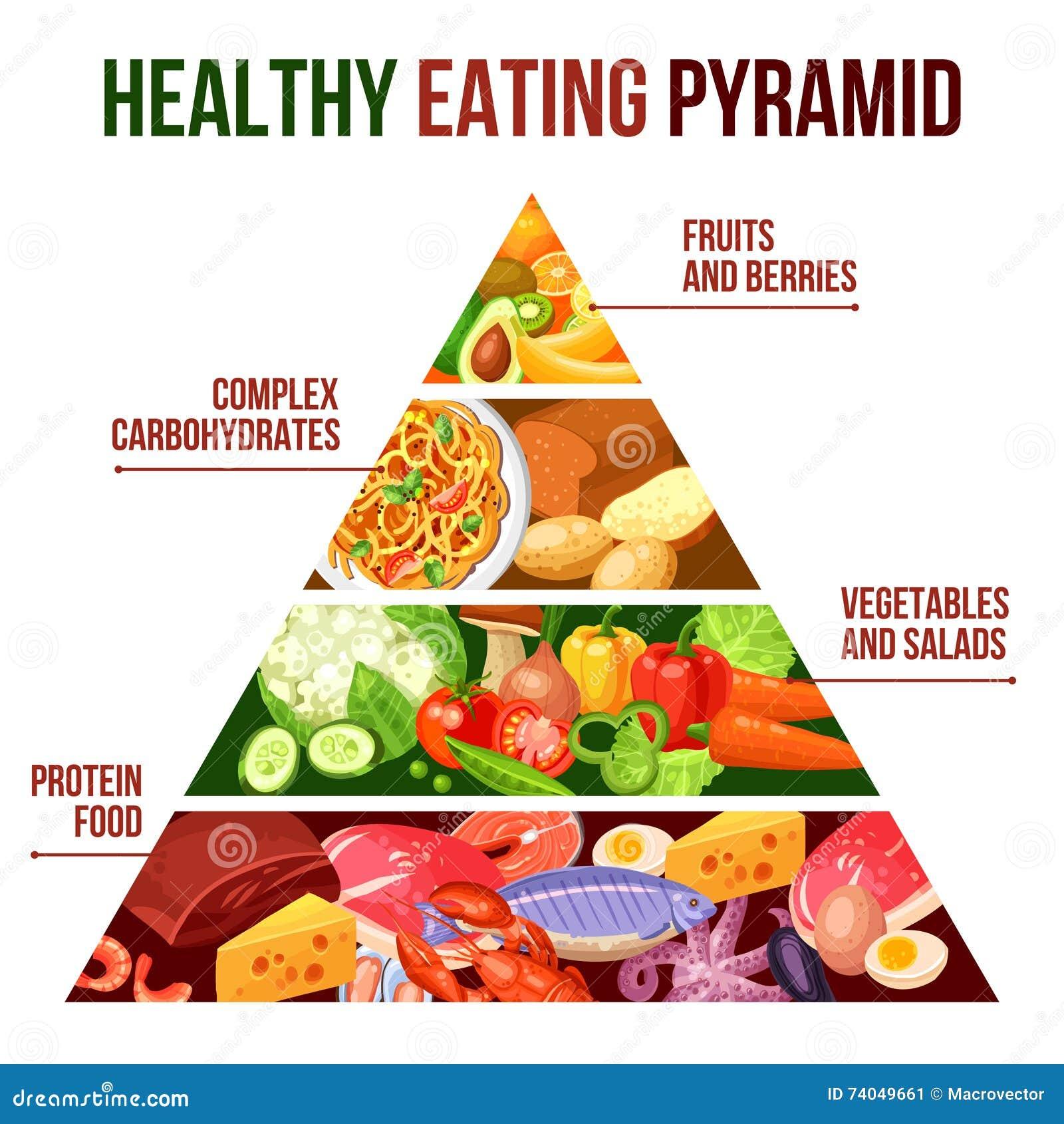 Affiche Saine De Pyramide De Consommation Illustration De