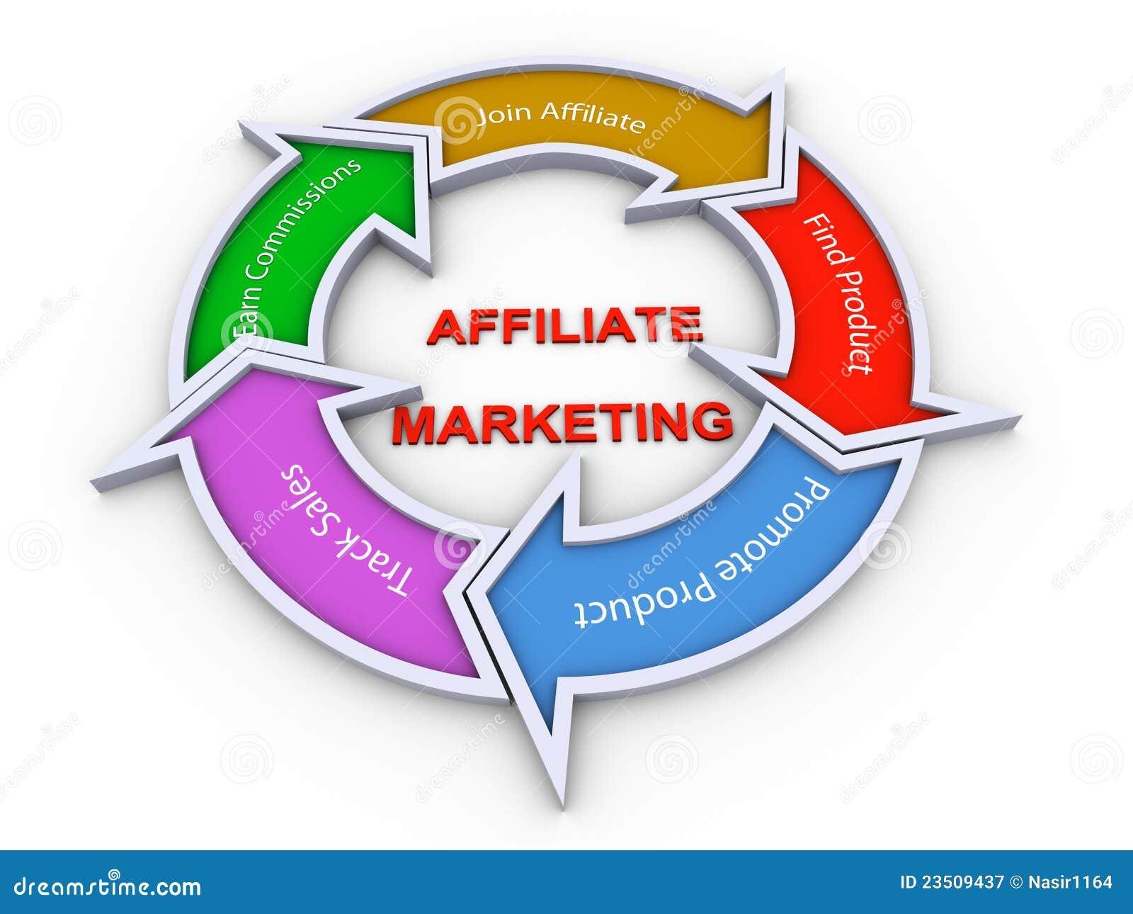 Affiliate Marketing Flowchart Stock Illustration Image