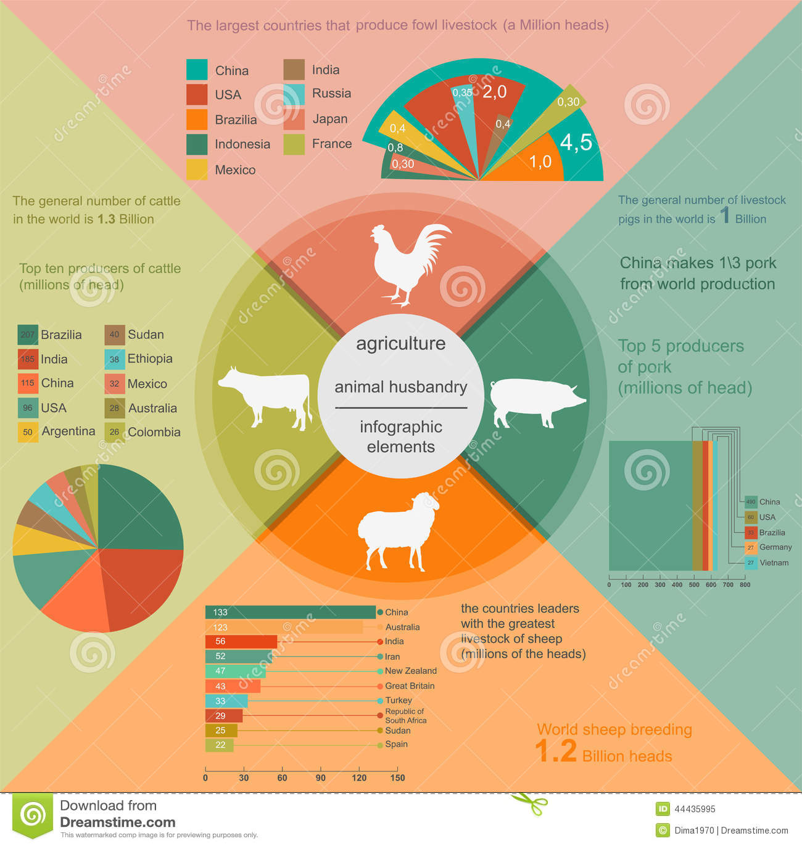 Animal husbandry business plan