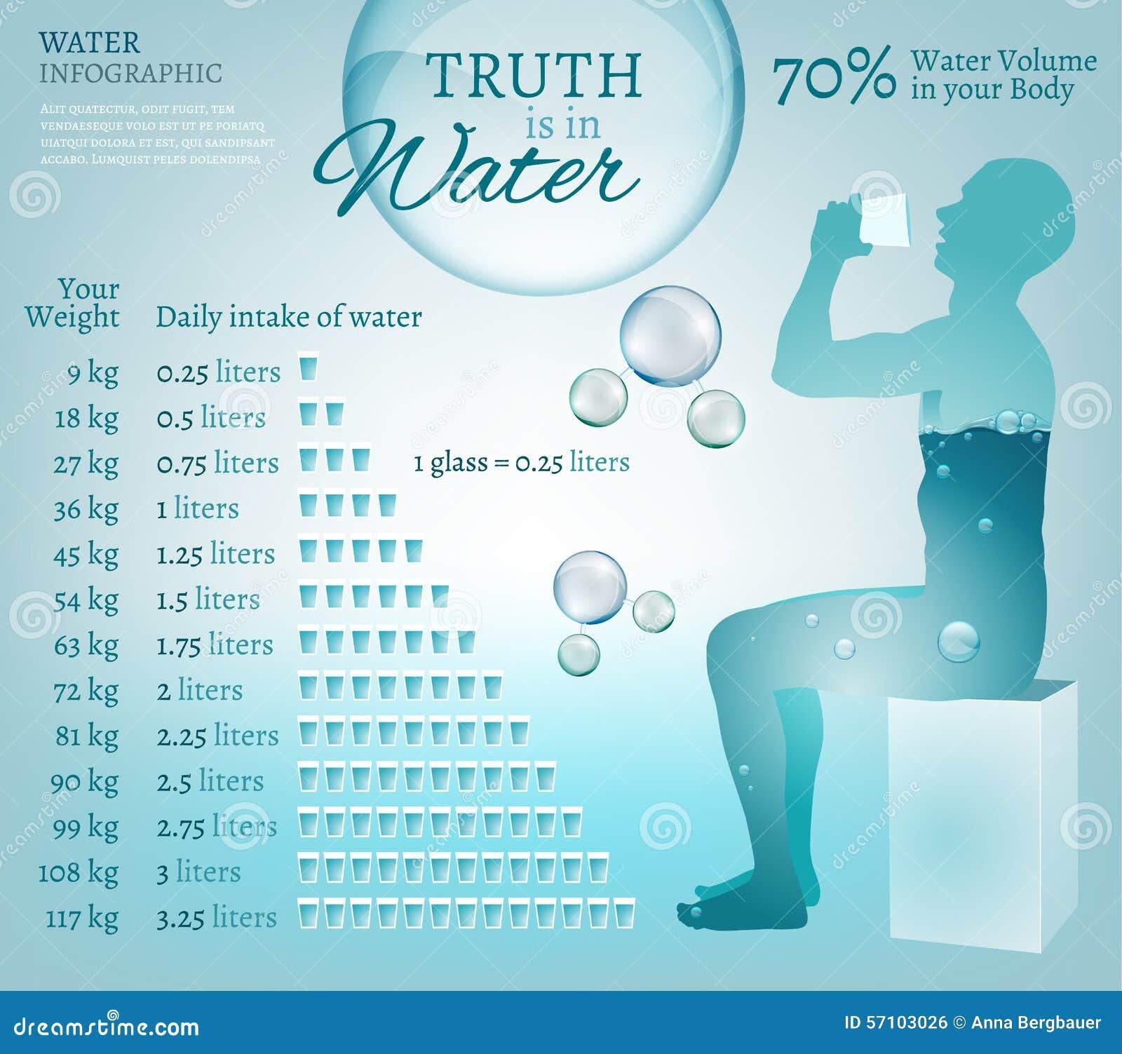 Agua en naturaleza ilustración del vector. Ilustración de anatomía ...
