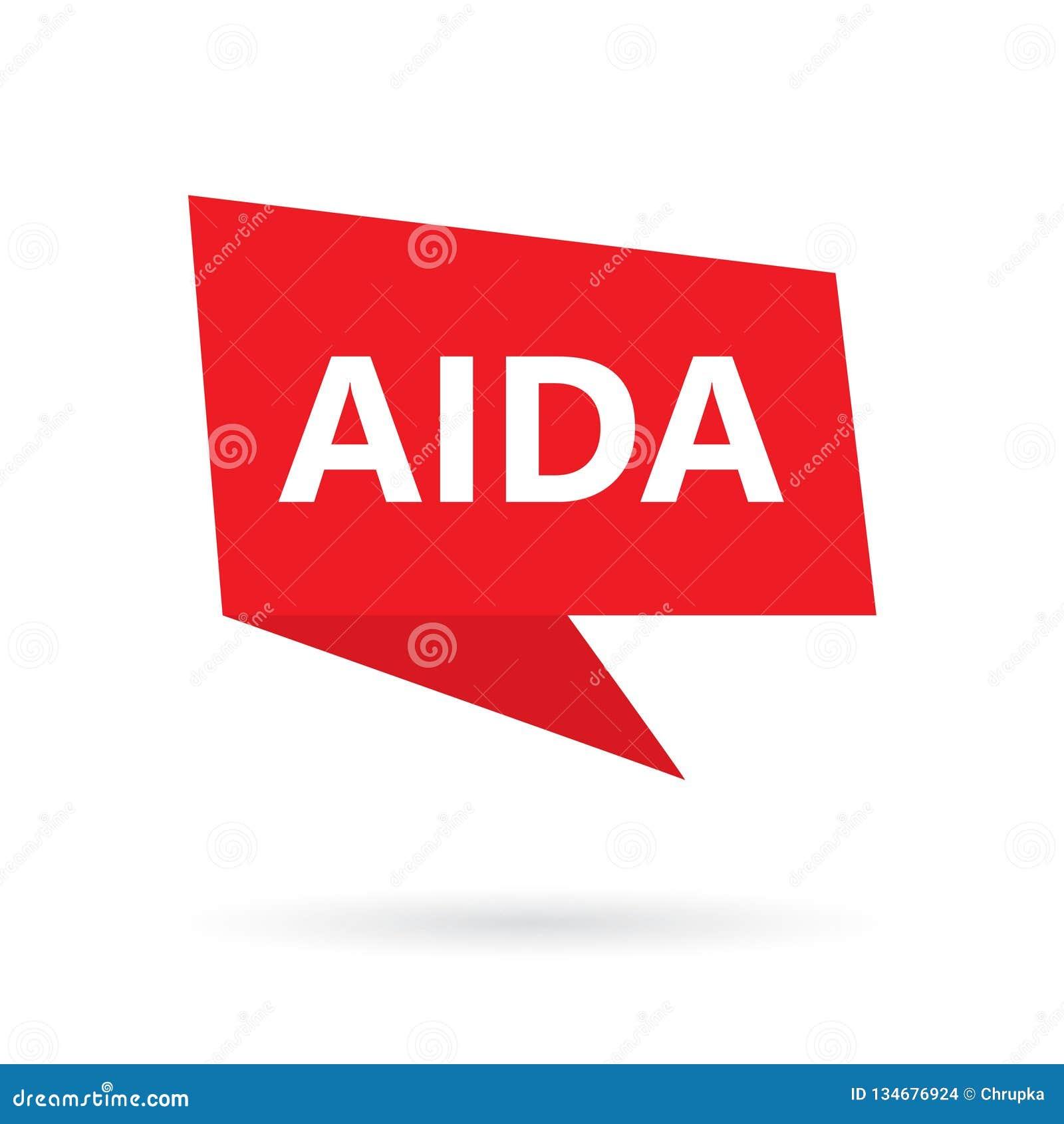 AIDA Attention Interest Desire Action akronym på en anförandebubbla