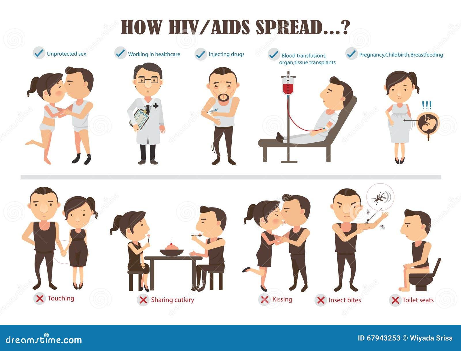 Aides d HIV