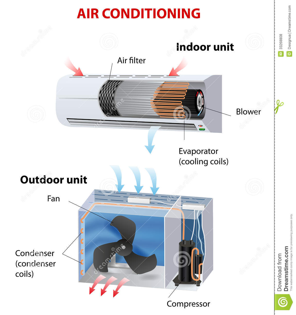 air conditioning room conditioner how does work vector diagram  #B51616