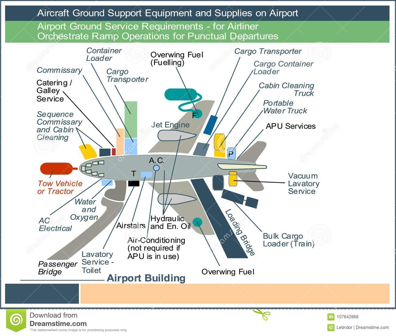 Aircraft Ground Support Equipment And Supplies On Airport