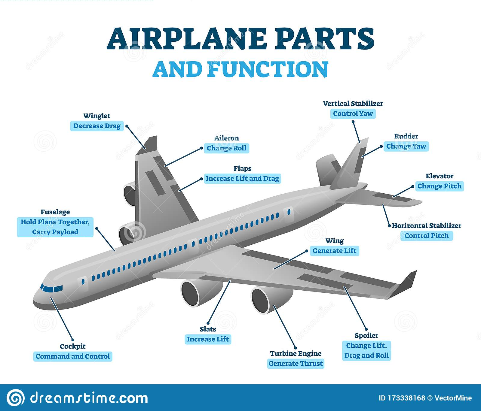 Airplane Parts And Functions  Vector Illustration Labeled