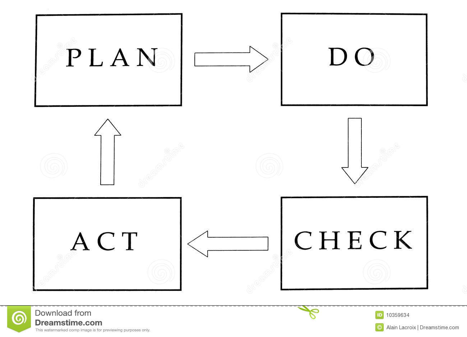 Aktu czek planuje