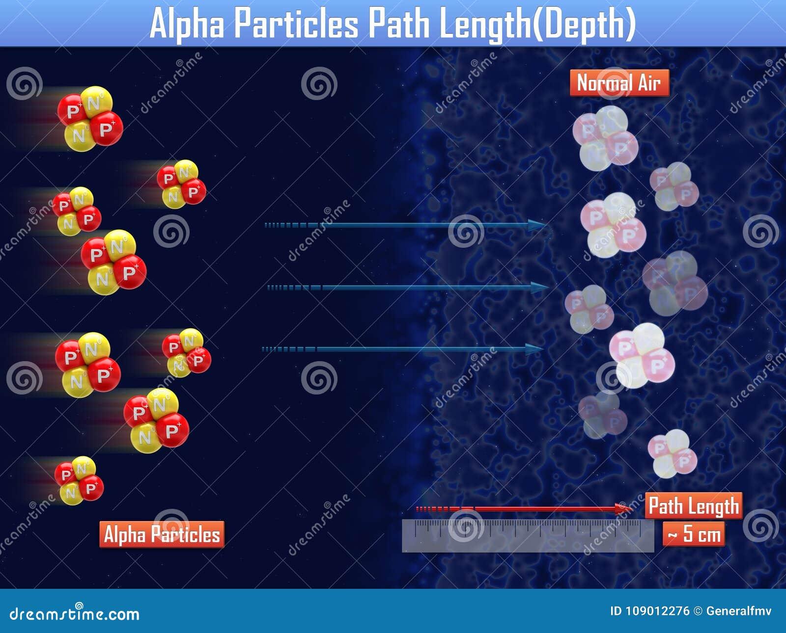 Alfa cząsteczek ścieżki długość