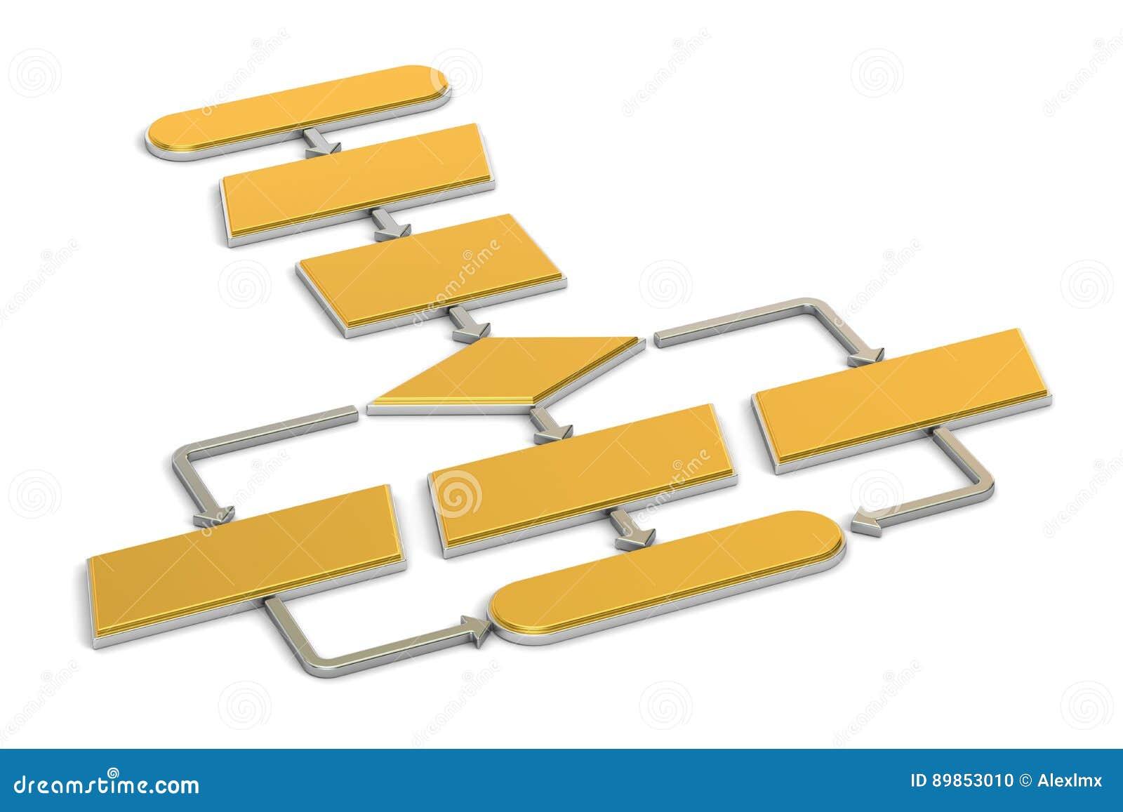 Algoritmo dorato, diagramma di flusso rappresentazione 3d
