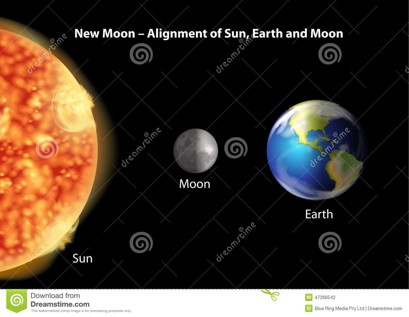 Alignment Of Sun, Earth And Moon Stock Vector - Illustration of