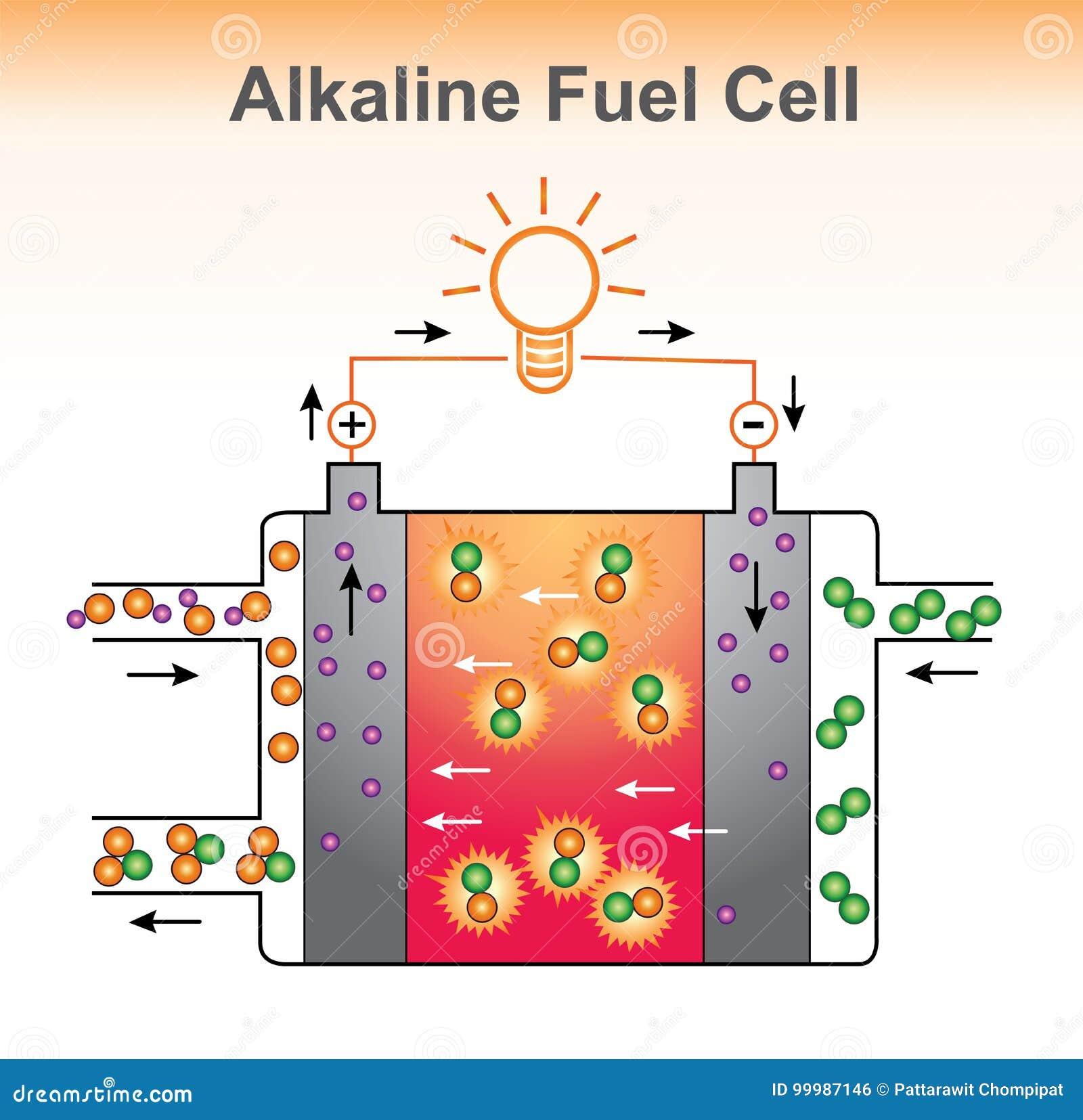 Alkaliczna ogniwo paliwowe struktura