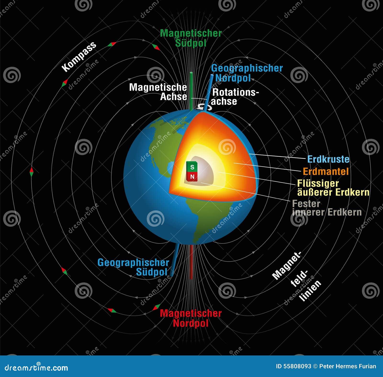 Allemand de champ magnétique des terres