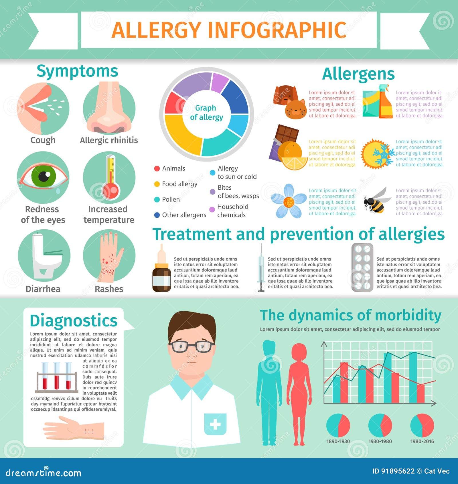 Allergy infographic symptoms information treatment allergic reaction disease elements flat illustration
