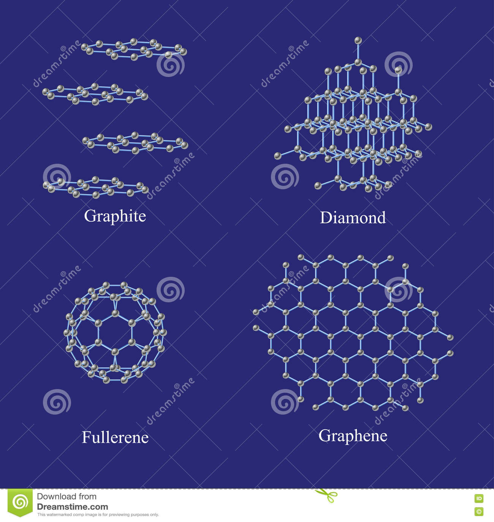 Allotropi di carbonio