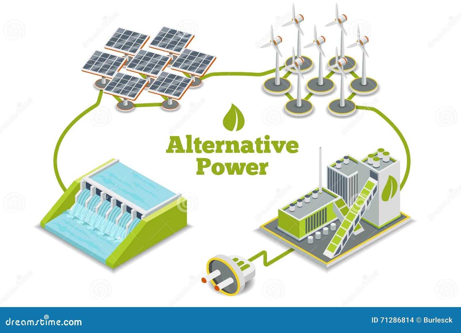 Alternative Energie, eco Energie oder grüne Generatorenergie