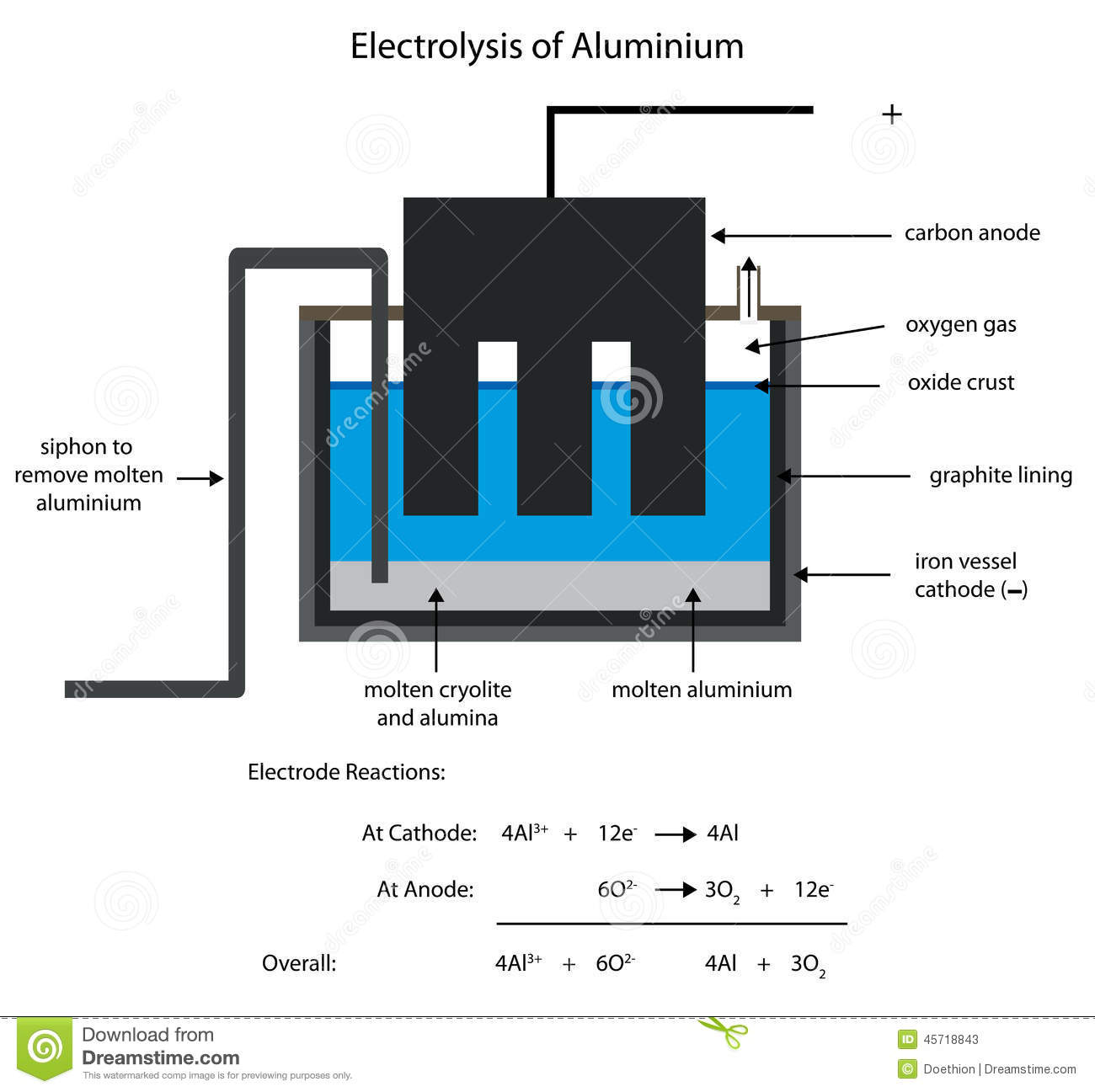 Search additionally Electrolysis also Labelled Diagram Of Plant Palisade Cell Gg72420472 in addition Oxidation reduction besides Stock Illustration Aluminium Smelting Electrolysis Editable Labelled Diagram Image45718843. on stock illustration electrolysis process diagram