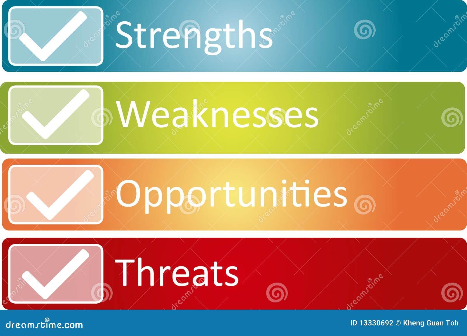 Analizy biznesowy diagrama swot