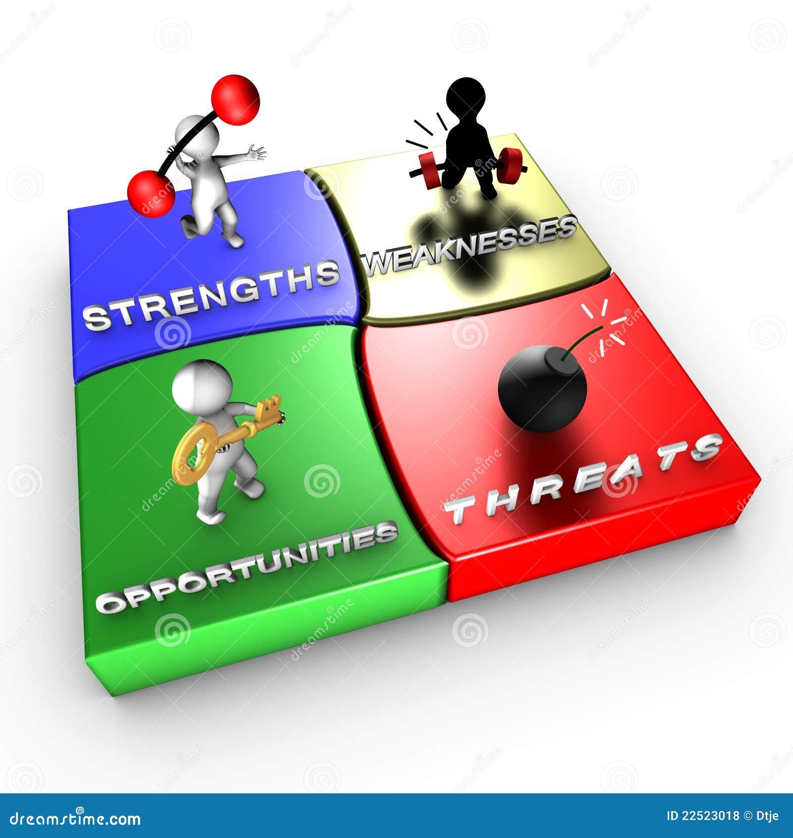 Analizy metody strategiczny swot