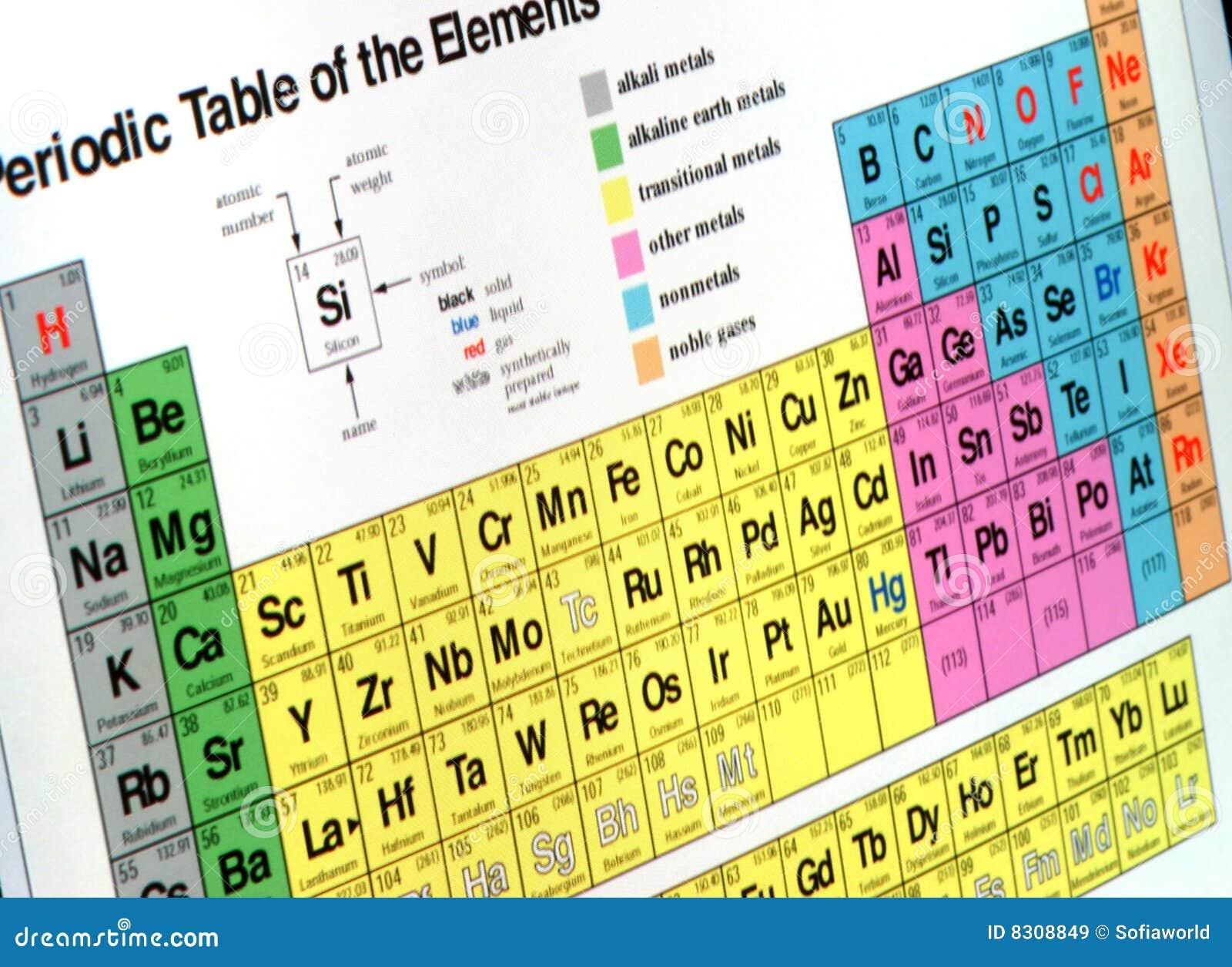 Analizzare il grafico di scienza sullo schermo