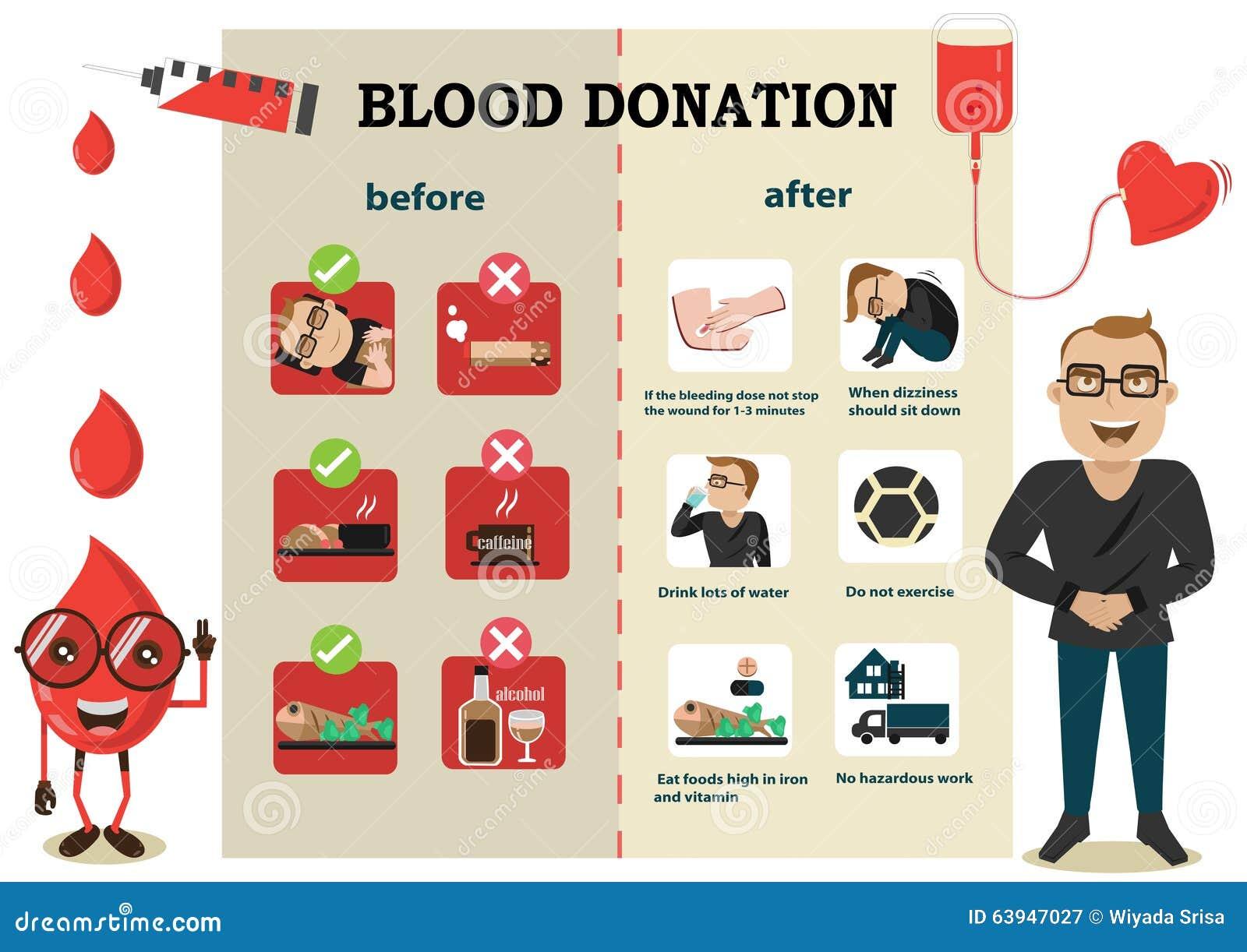 Antes y después de la donación de sangre