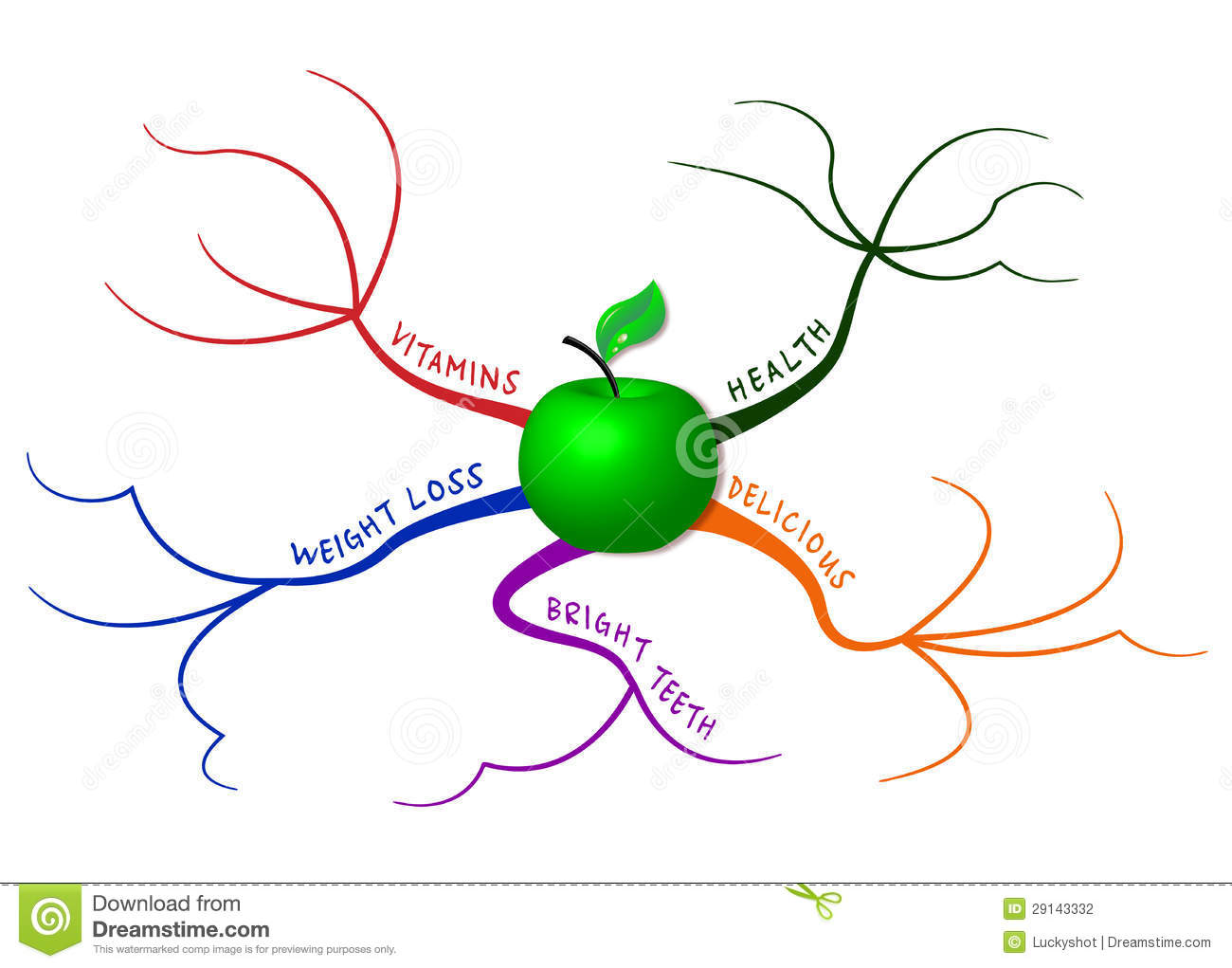 apple mind map stock illustration  image of fruit