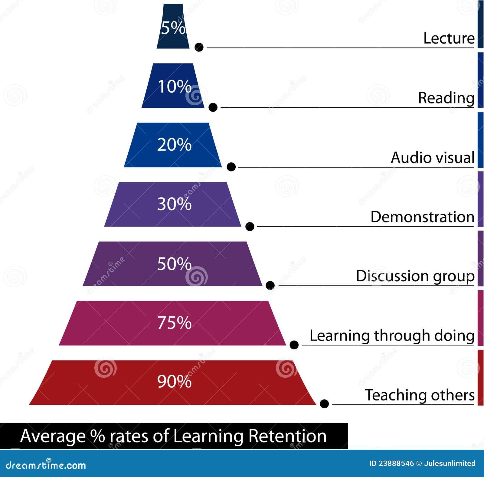 Aprendizaje de la retención
