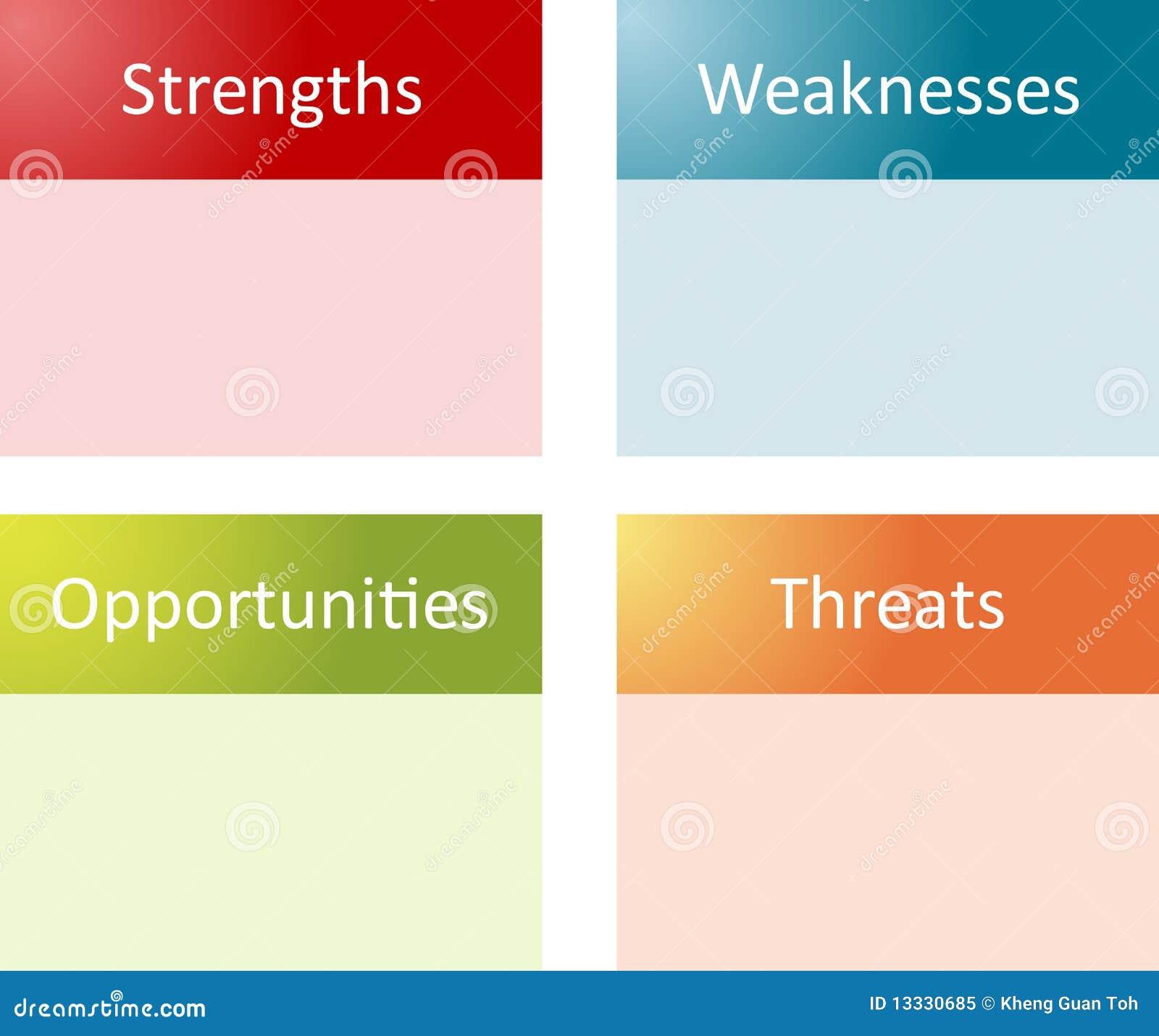 ARBEIT-Analysen-Geschäftsdiagramm