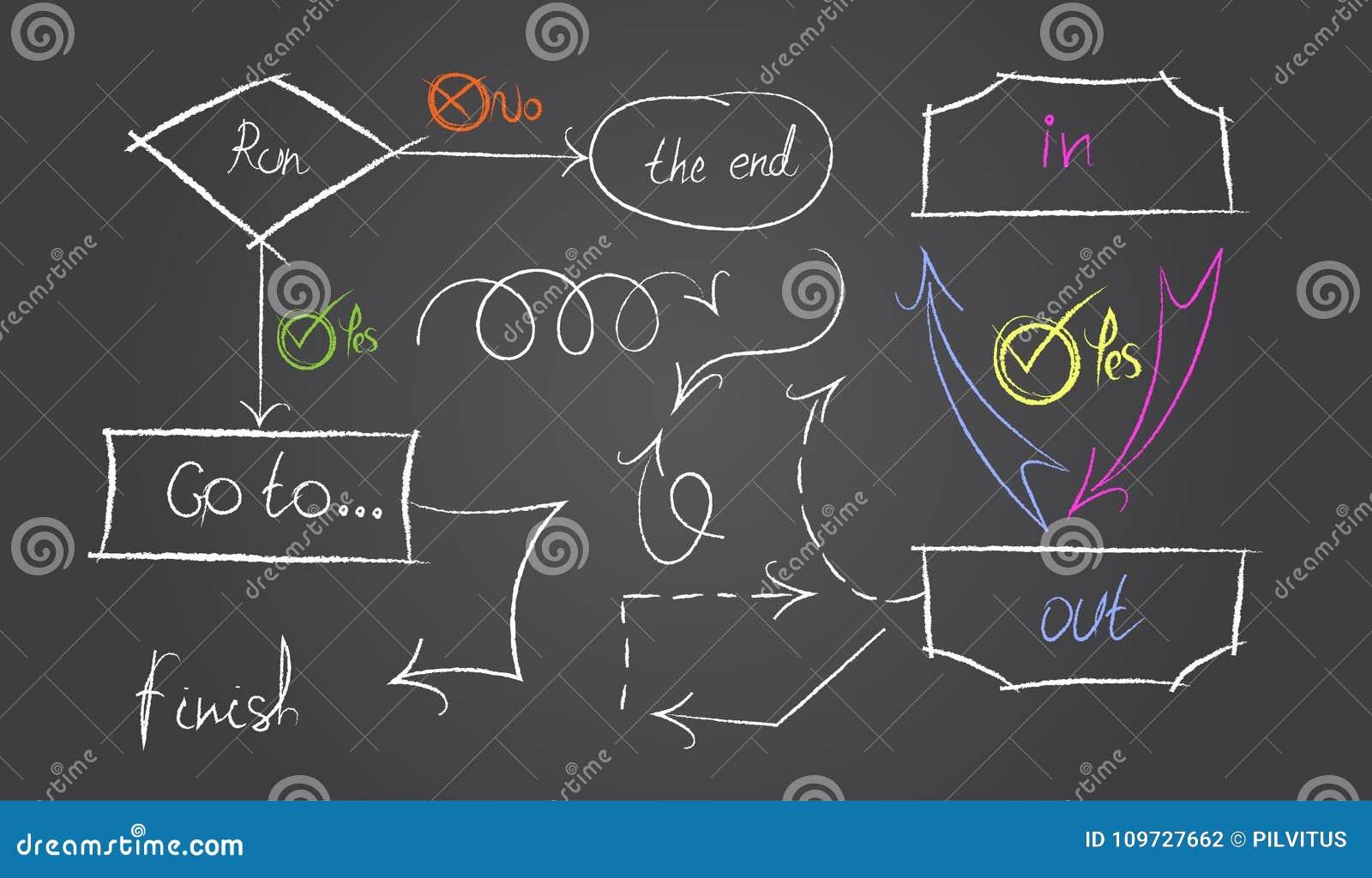 Arbeitsflussdiagramm, Arbeitsalgorithmus Hand gezeichnete Elemente: Teiler, gewellt und punktierte Linien, Klammern, Kasten und K
