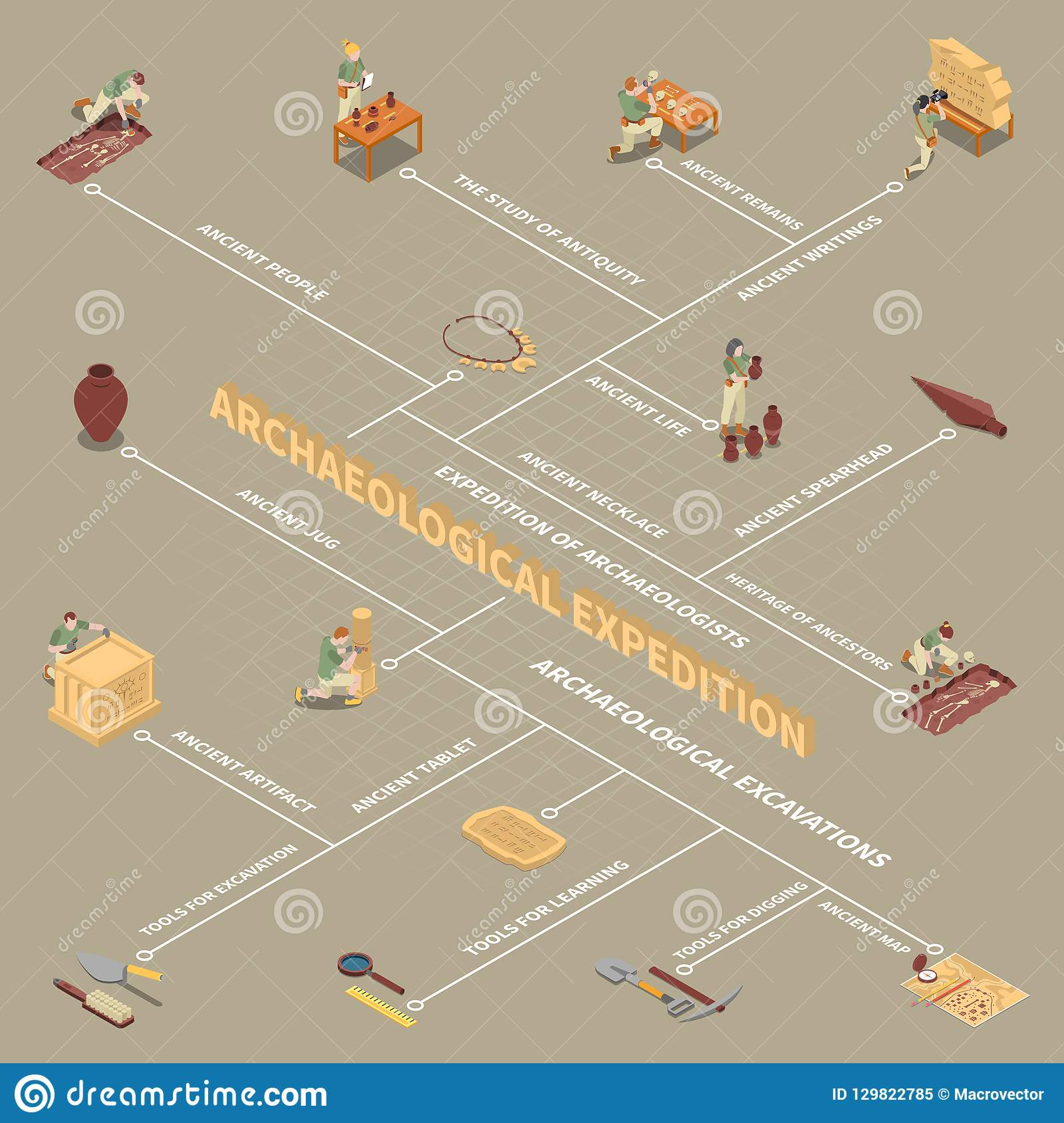 Archeology Isometric Flowchart