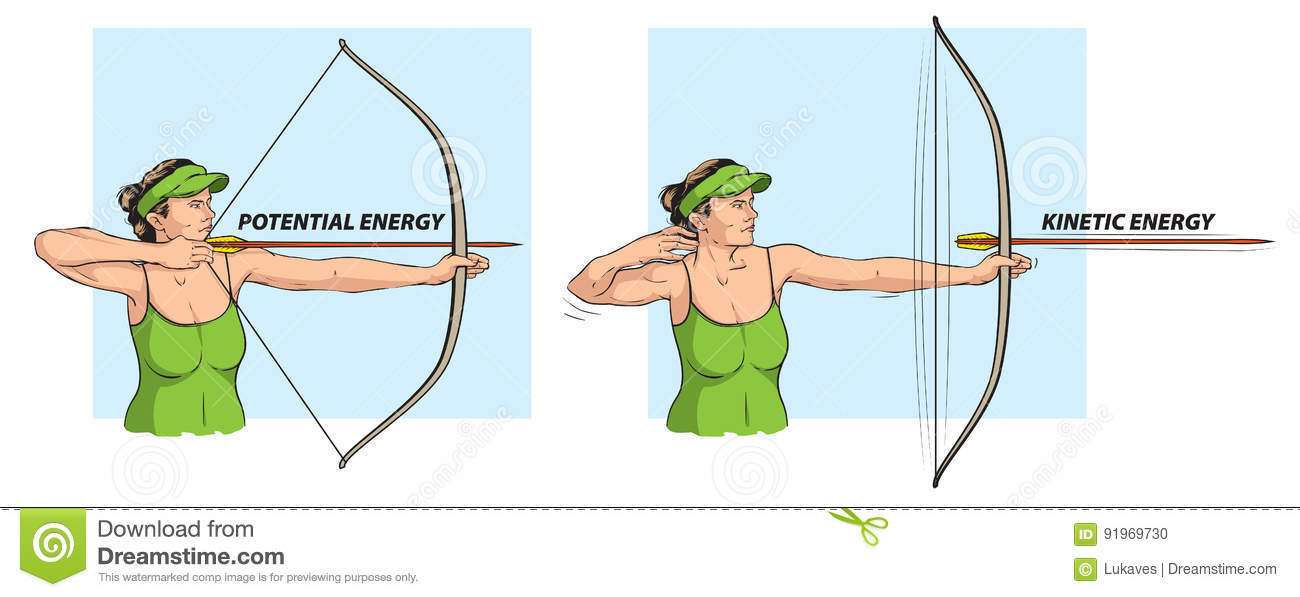 Kinetic energy lesson for kids: definition & examples | study. Com.