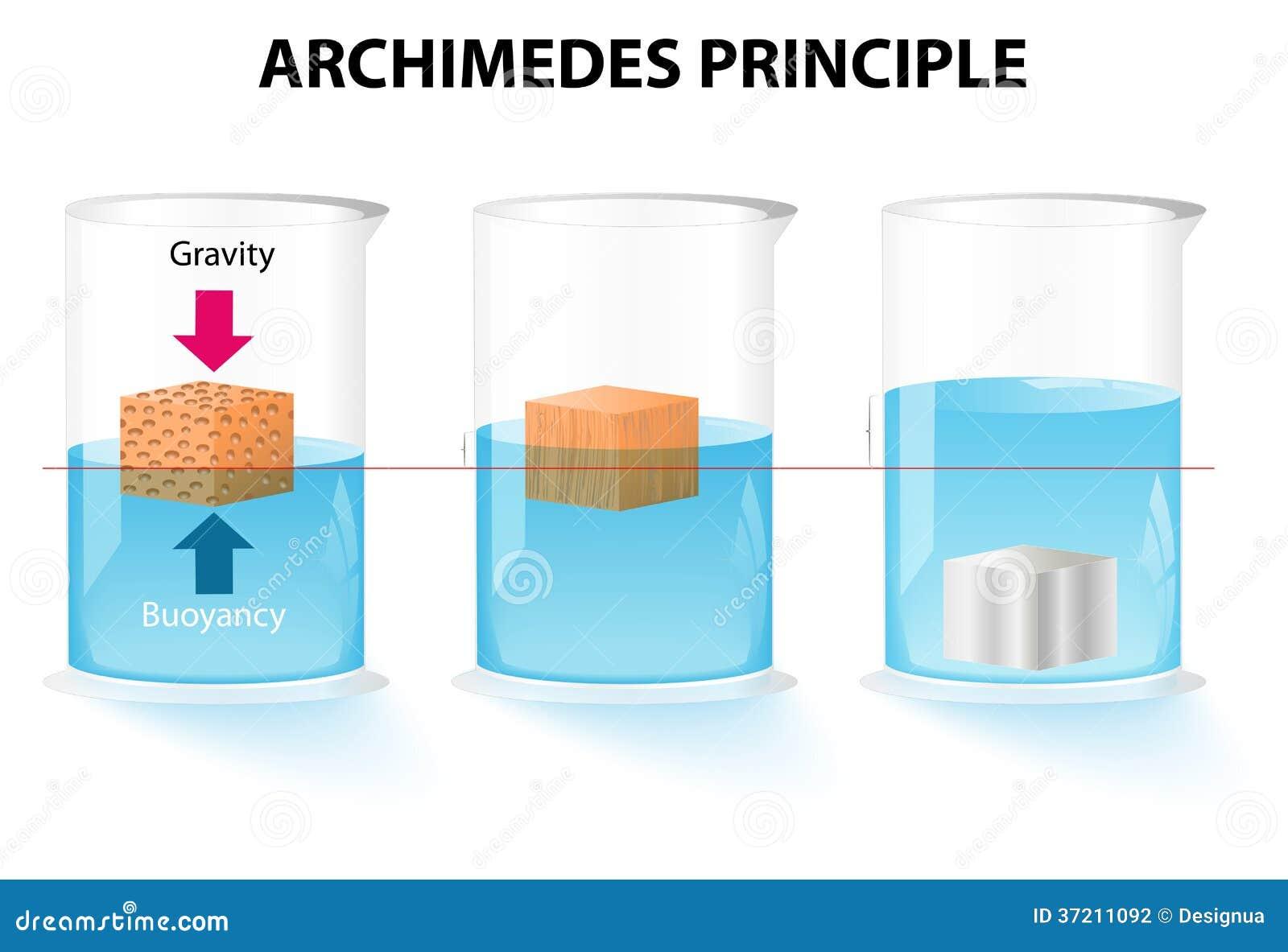 archimedes prinzip einfach erklärt