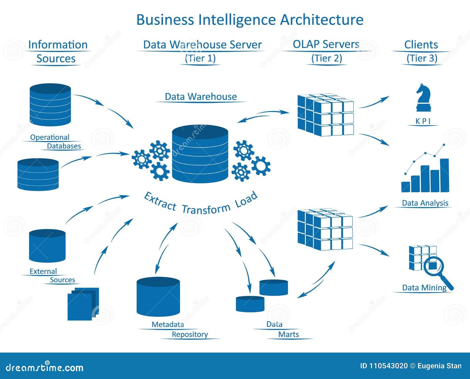 Arkitektur för affärsintelligens med infographic beståndsdelar