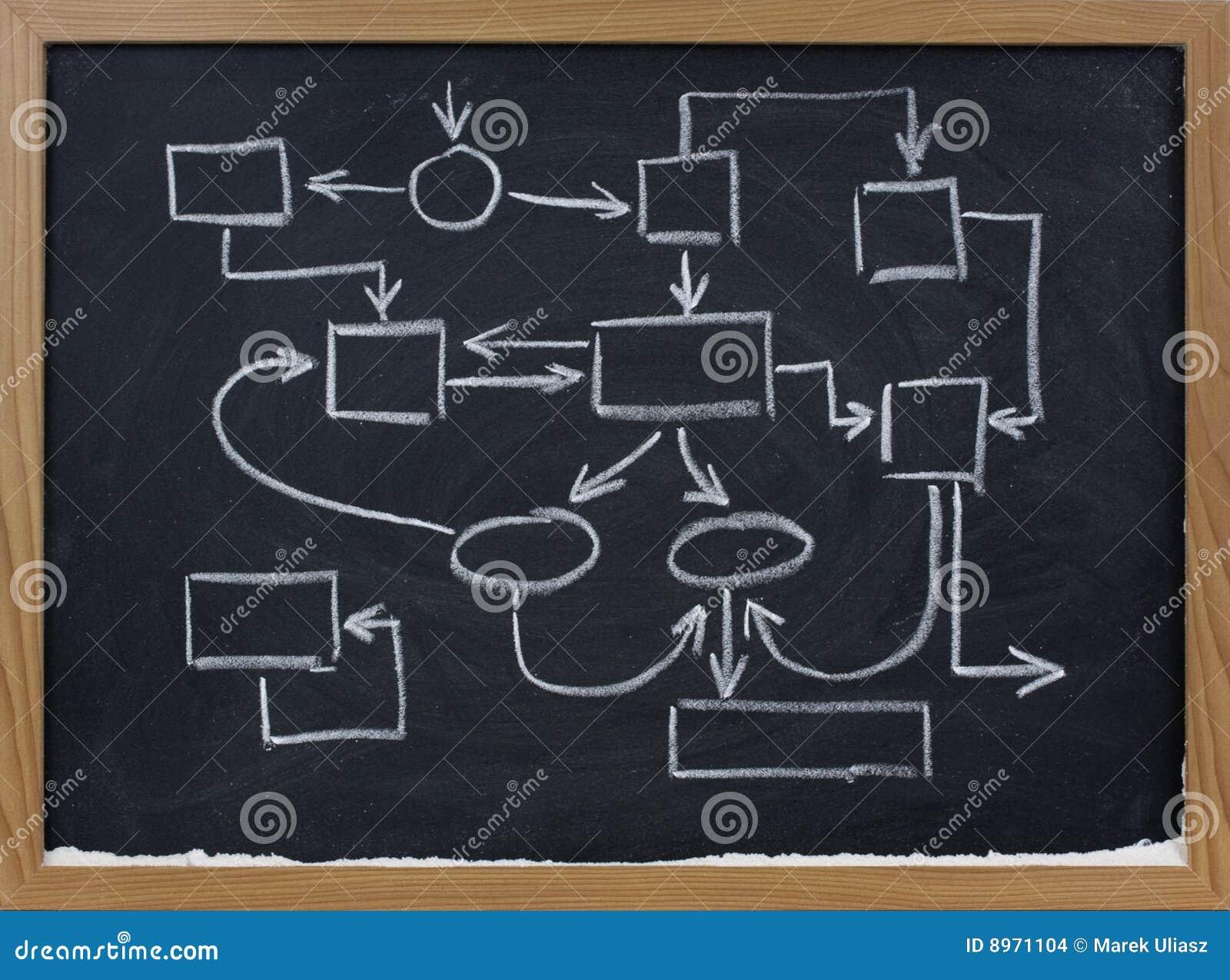 arrangement abstrait de management sur le tableau noir. Black Bedroom Furniture Sets. Home Design Ideas
