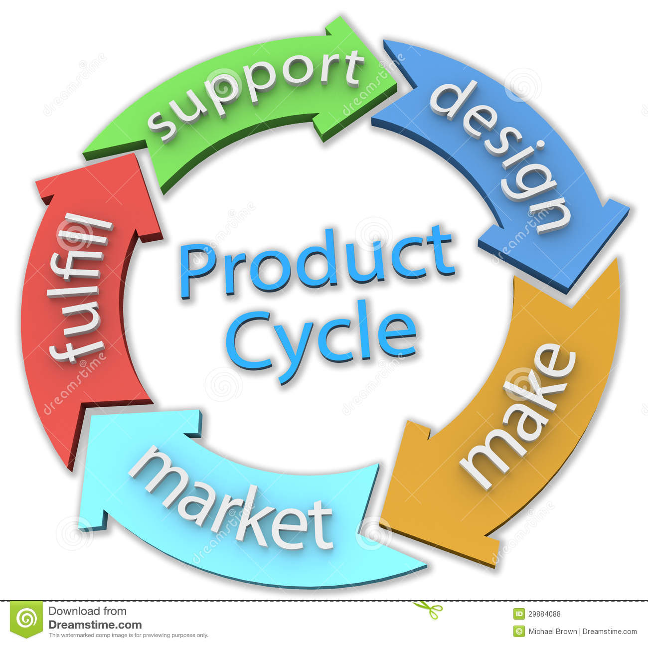 Business 5 product design cycle arrows royalty free stock for Product design business