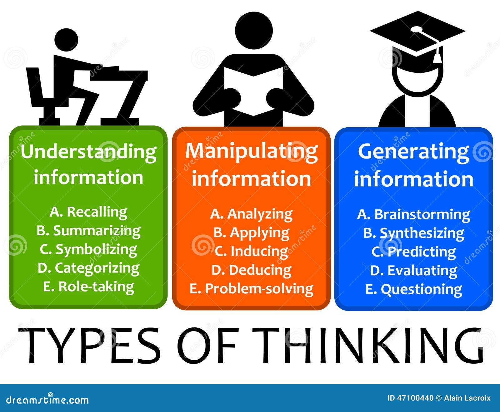 Arten des Denkens