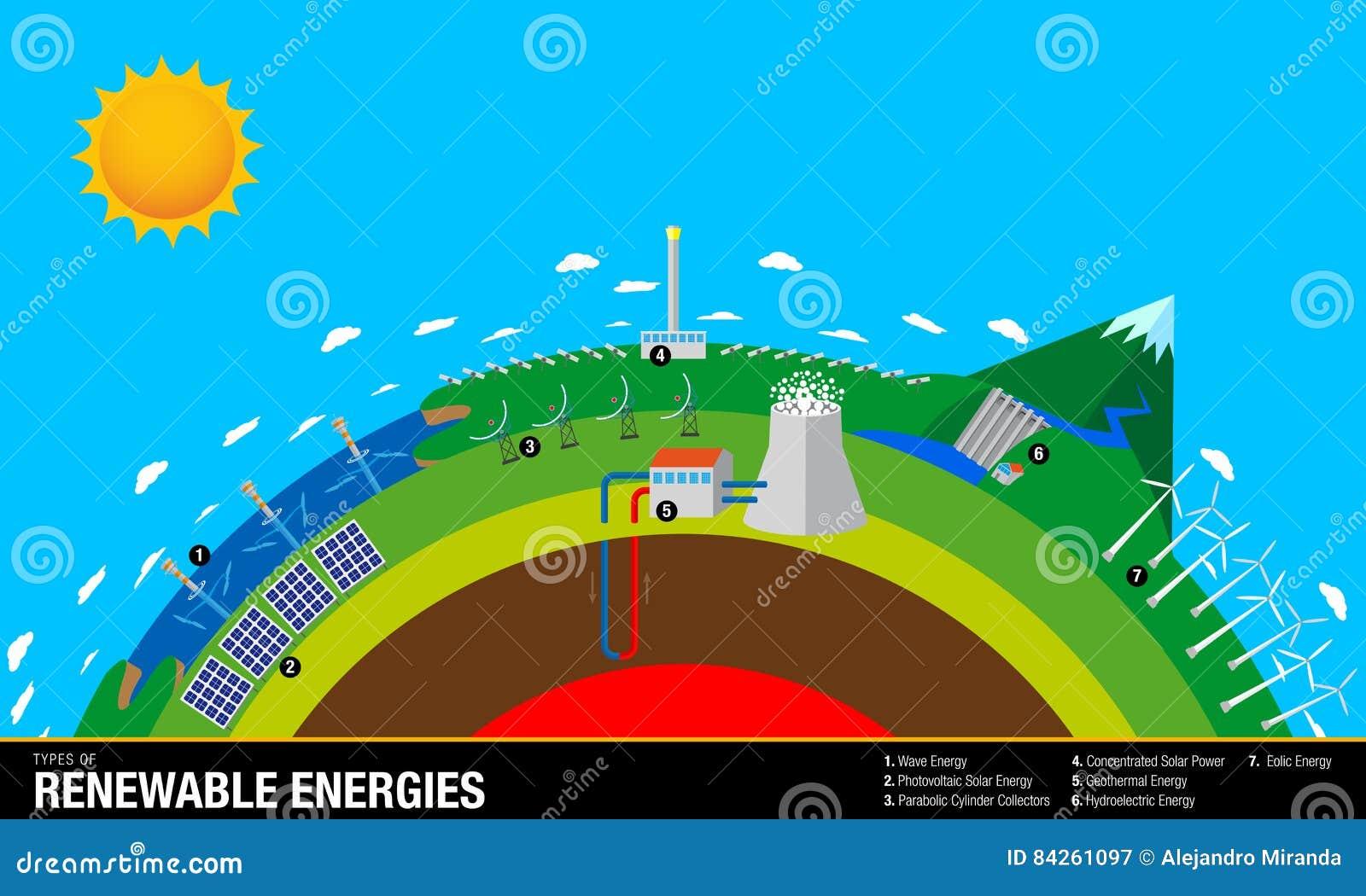 Arten Von Erneuerbaren Energien - Das Diagramm Enthält: Wellen ...
