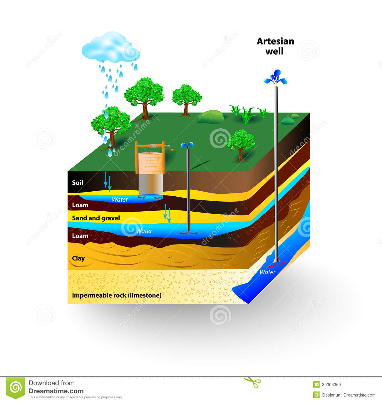 Artesian Water Stock Vector Illustration Of Formations 30306369 Gas Well Schematic And Groundwater An Typical Aquifer Cross Section Diagram