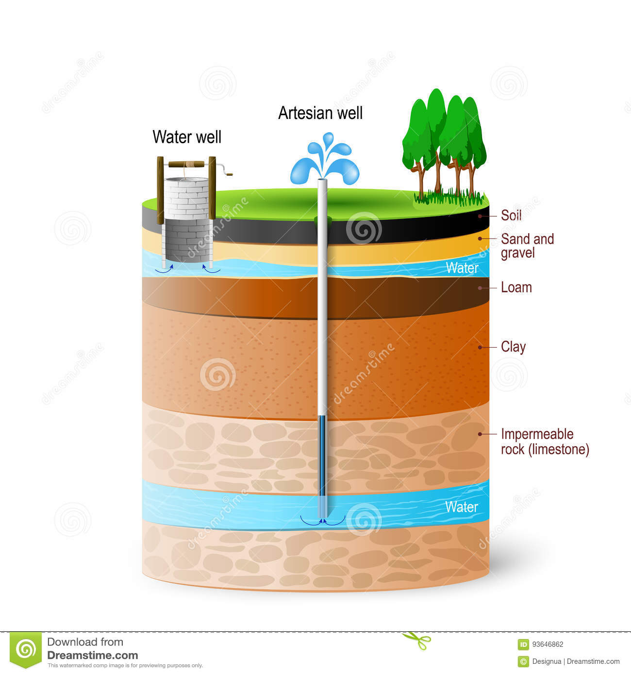 Artesian Water And Groundwater Stock Vector - Illustration ...