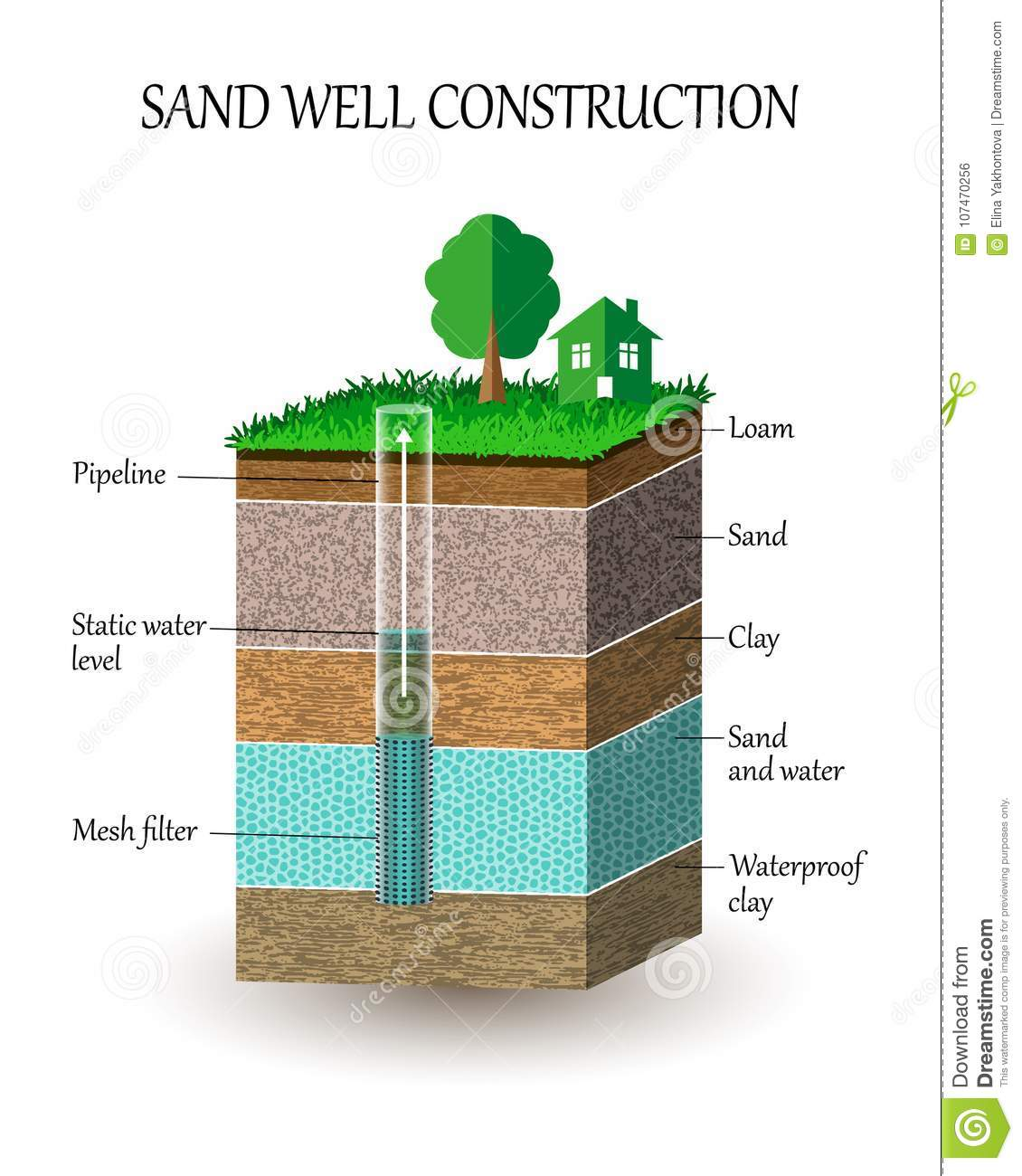 Artesian Water Well Construction In Cross Section