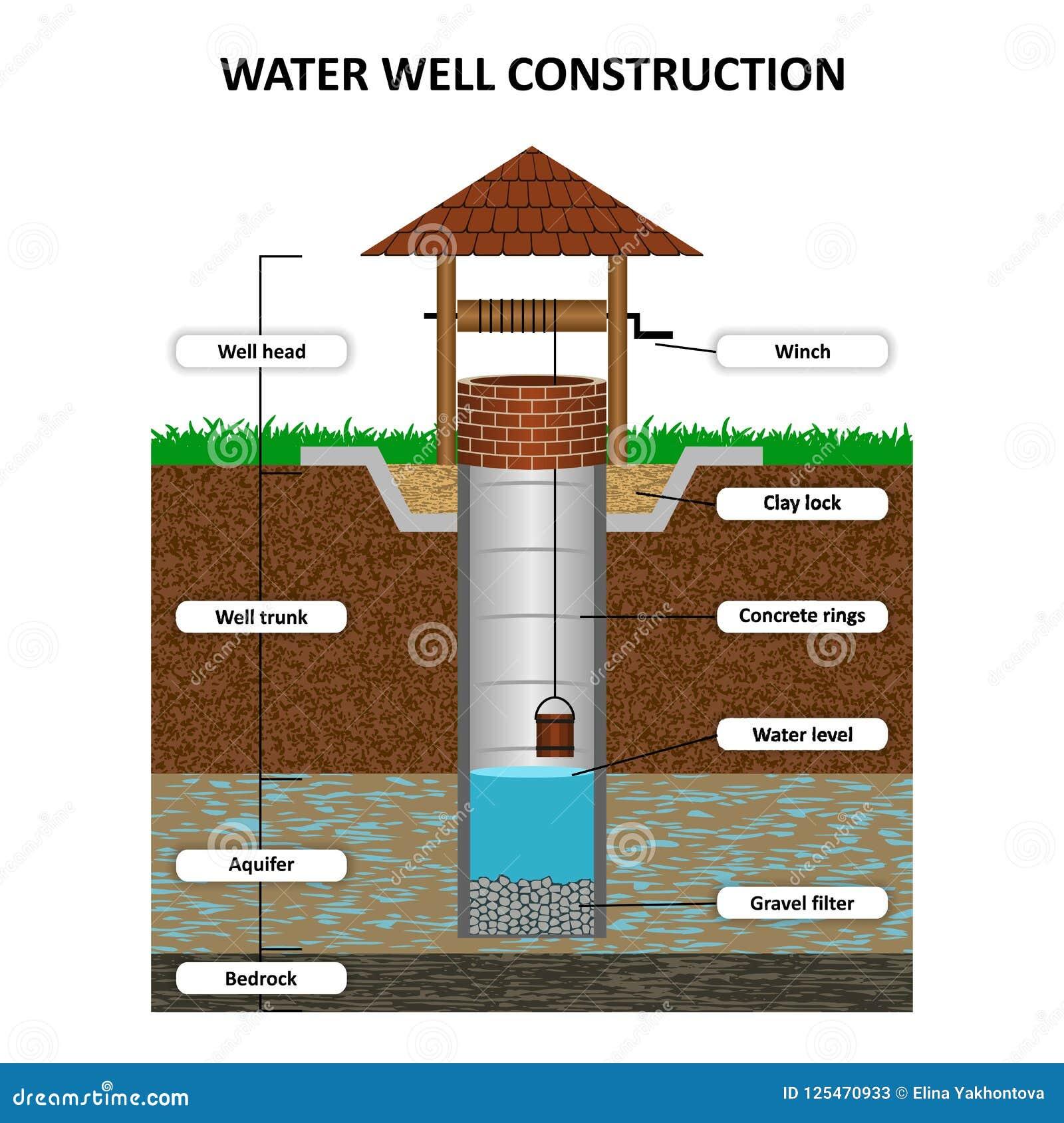 Artesische waterput in dwarsdoorsnede, schematische onderwijsaffiche Grondwater, zand, grint, klei, klei, grond, vectorillustrati