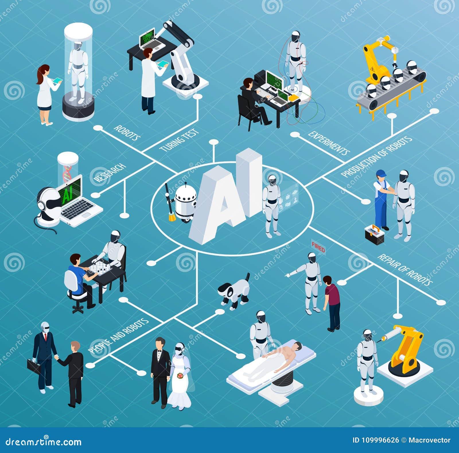 Artificial Intelligence Isometric Flowchart