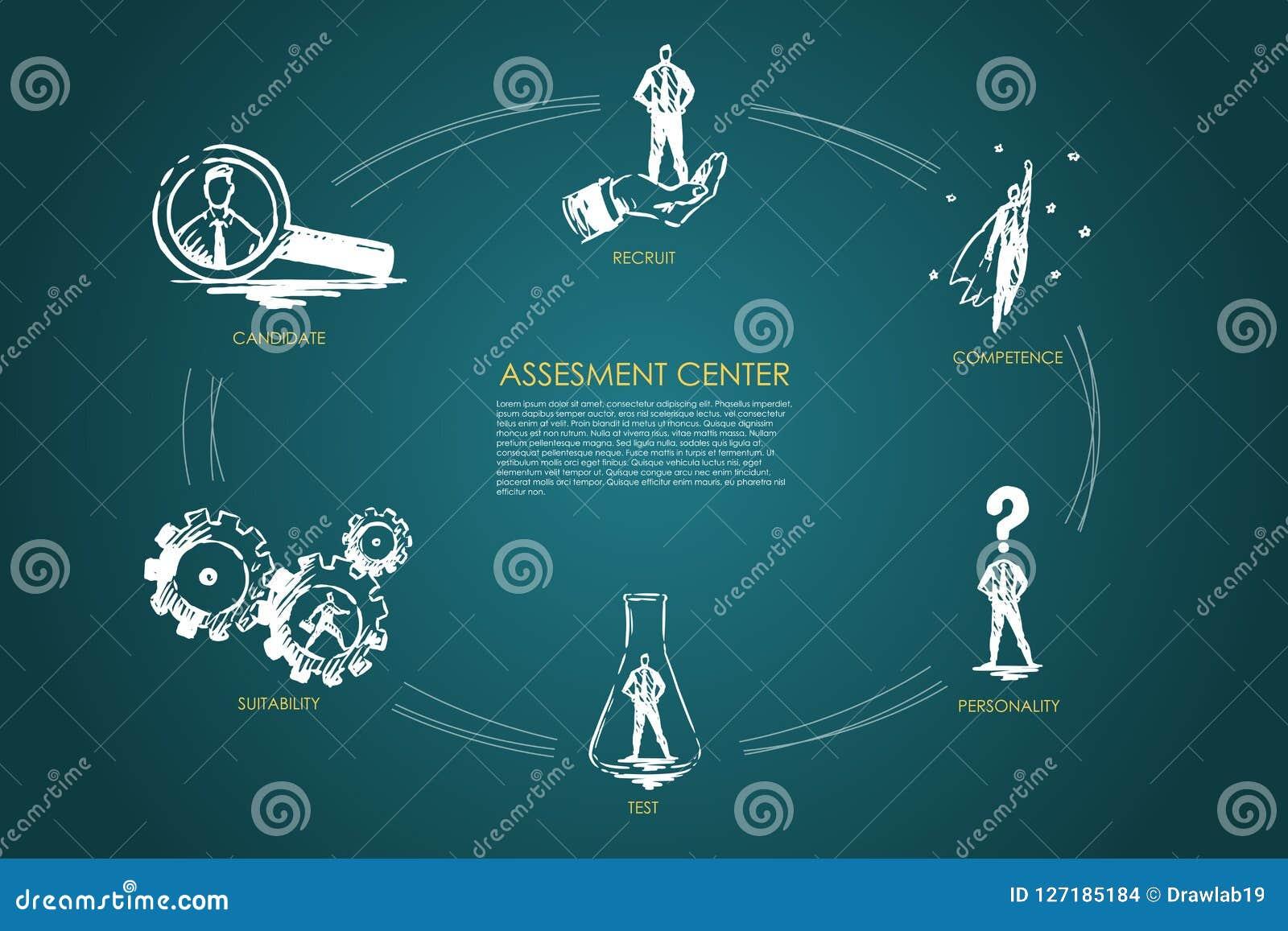 Assesment центризует - правомочность, испытание, личность, пригодность, концепцию рекрута установленную